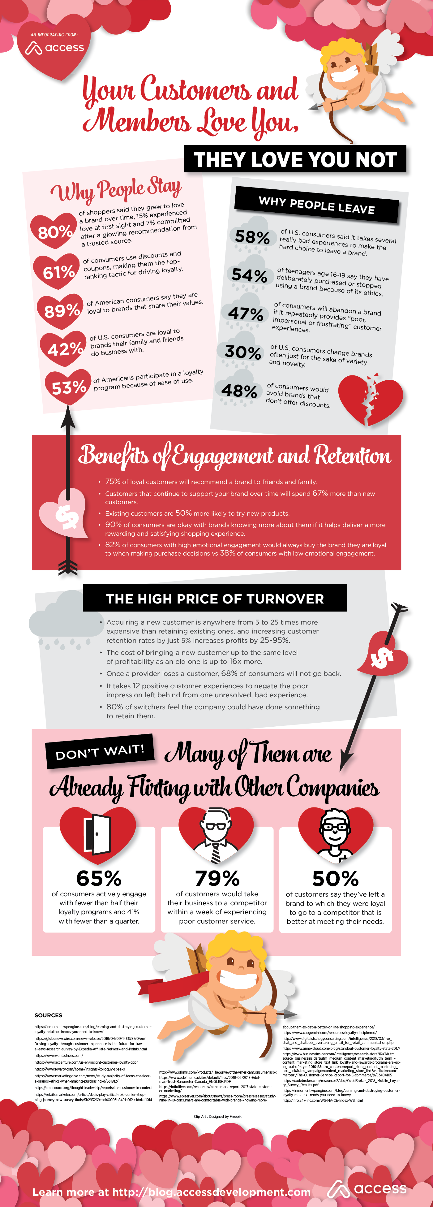 A Valentine's Day themed infographic featuring statistics about why some customers love you, while others love you not